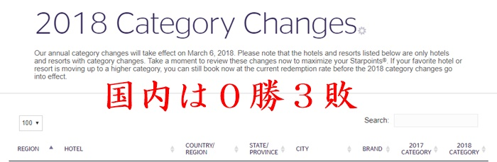 2018年SPGホテルカテゴリー変更が判明、国内は0勝3敗